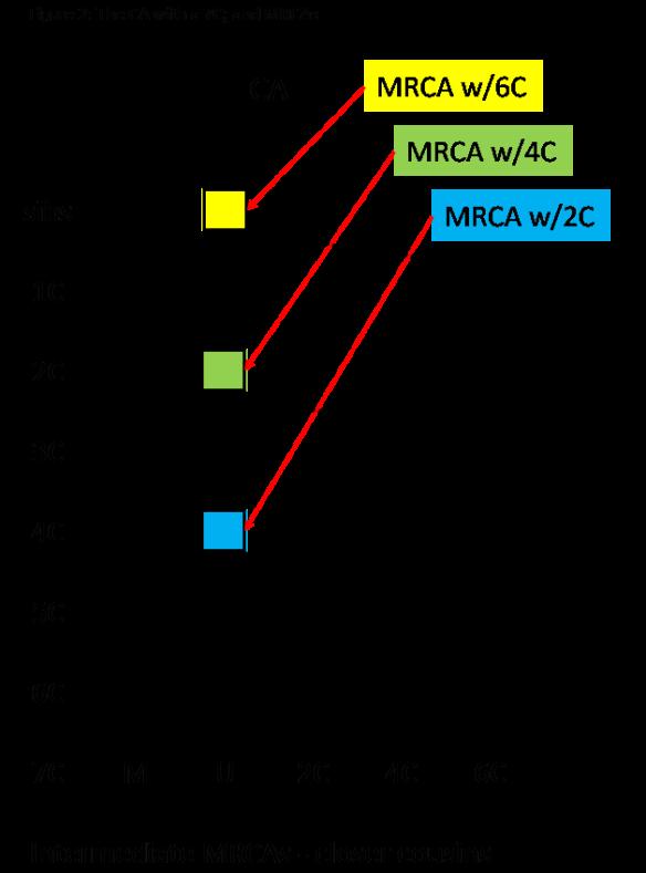 05C Figure 2