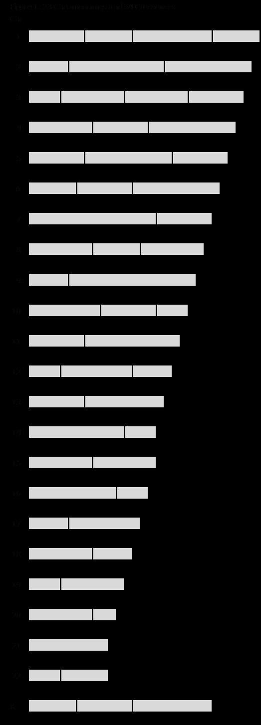 05D Figure 1