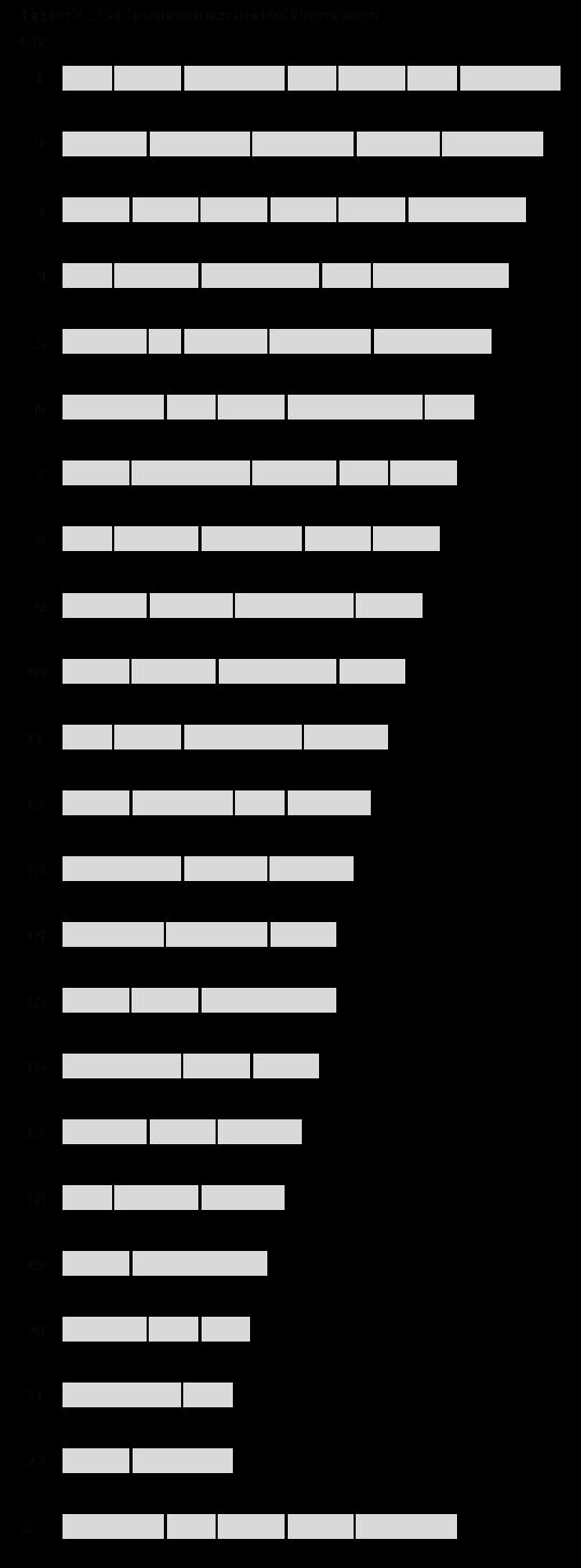 05D Figure 2