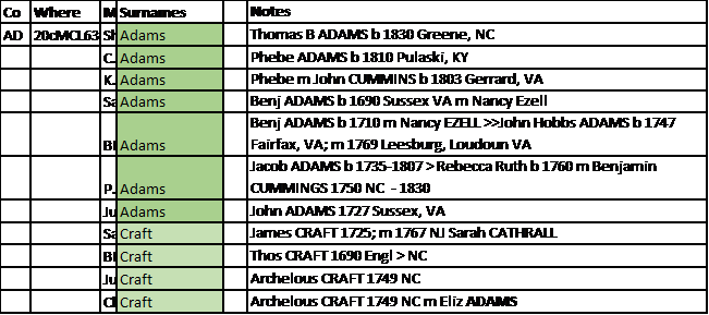 Spreadsheet of Cluster Common Ancestors